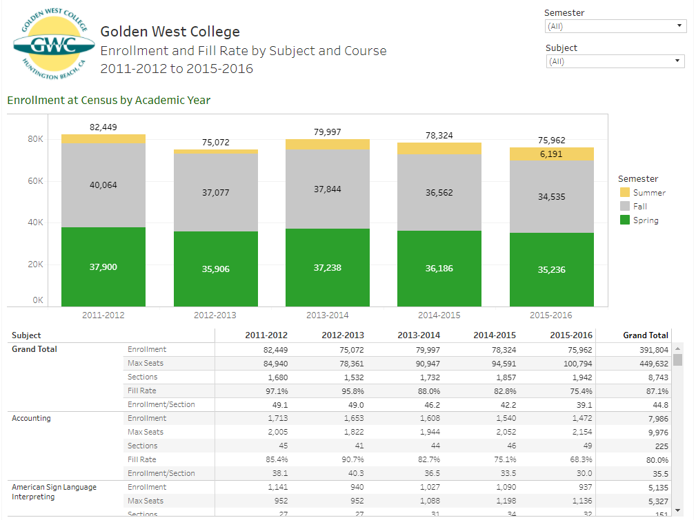 Enrollment and fill rate by subject and course gwc - Office of institutional effectiveness ...